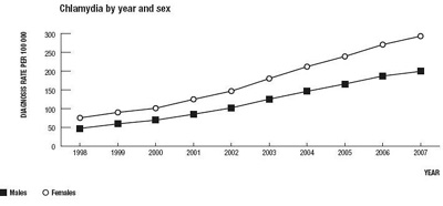 Chlamydia Prevalence Graph